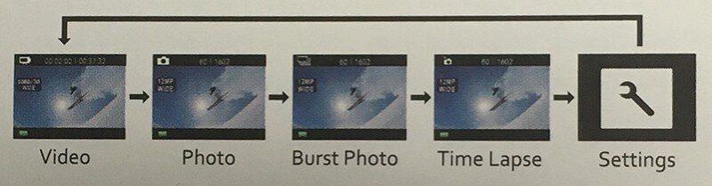 Chế độ ảnh -> Chế độ chụp liên tục (3 ảnh mỗi giây) -> Chế độ thời gian trôi qua ảnh -> Cài đặt