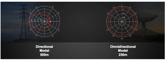 Anten định hướng và đa hướng tích hợp của RG-AP630