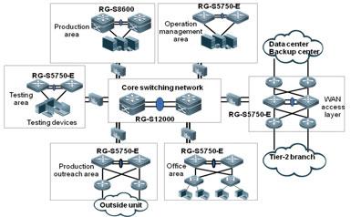 Sơ đồ cấu trúc mạng LAN tài chính an toàn