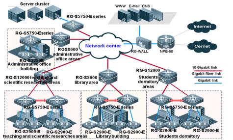 Sơ đồ cấu trúc mạng cơ sở mạng 10 Gigabit Ethernet điển hình