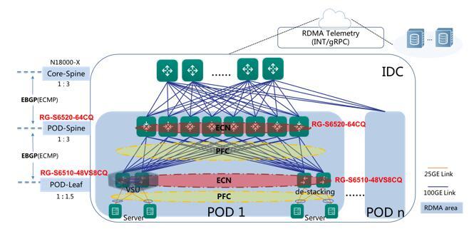 Kiến trúc mạng trung tâm dữ liệu không mất dữ liệu của Ruijie 25G / 100G