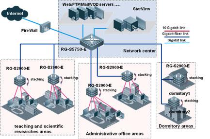Sơ đồ cấu trúc liên kết mạng điển hình của SME